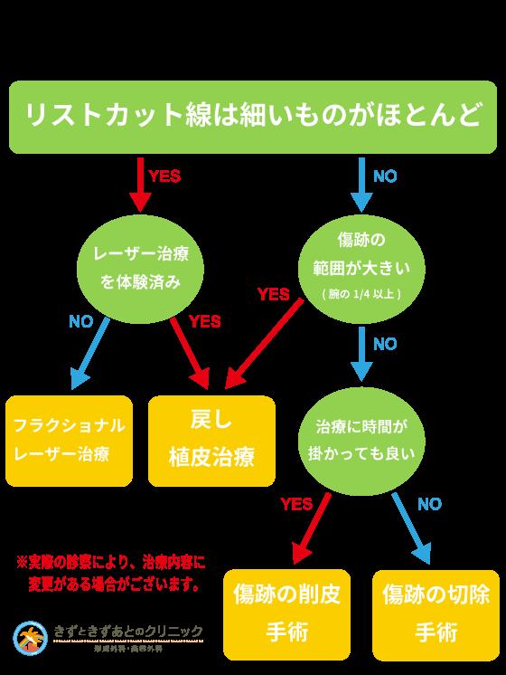 リストカット跡の治療チャート